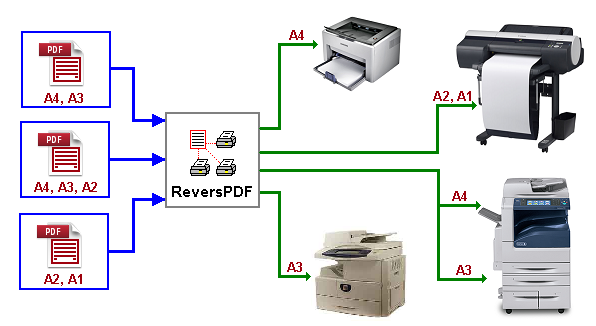 ReversPDF - batch printing PDF files